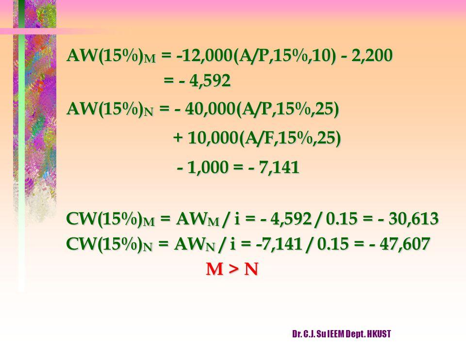 Dr. C.J. Su IEEM Dept. HKUST AW(15%) M = -12,000(A/P,15%,10) - 2,200 = - 4,592 = - 4,592 AW(15%) N = - 40,000(A/P,15%,25) + 10,000(A/F,15%,25) + 10,00