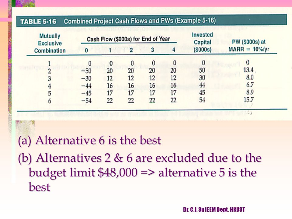 (a) Alternative 6 is the best (b) Alternatives 2 & 6 are excluded due to the budget limit $48,000 => alternative 5 is the best