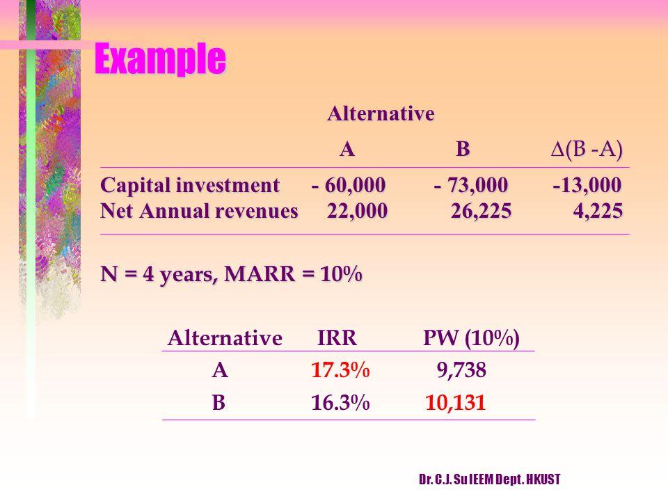 Dr. C.J. Su IEEM Dept. HKUST Example Alternative A B  (B -A) A B  (B -A) Capital investment - 60,000- 73,000 -13,000 Net Annual revenues 22,000 26,2
