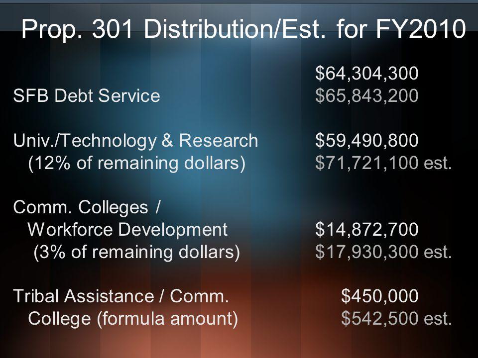 Prop. 301 Distribution/Est.