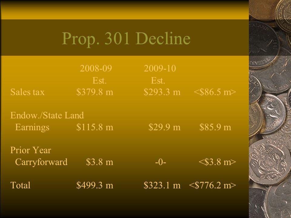Prop. 301 Decline 2008-09 2009-10 Est. Est. Sales tax$379.8 m$293.3 m Endow./State Land Earnings $115.8 m$29.9 m$85.9 m Prior Year Carryforward$3.8 m-