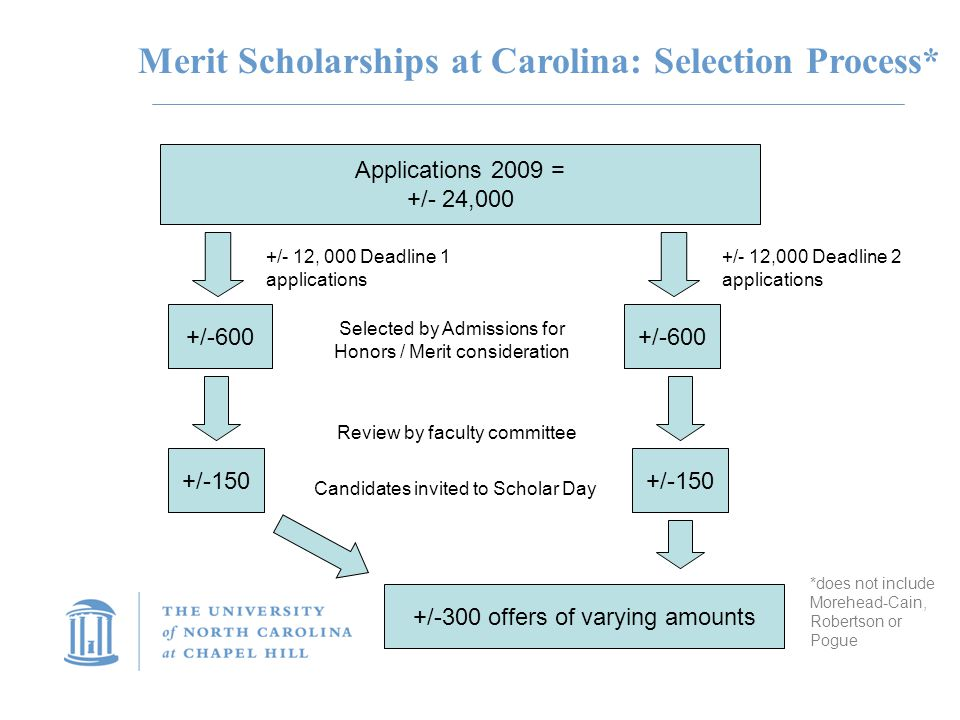 Merit Scholarships at Carolina: Selection Process* Applications 2009 = +/- 24,000 +/- 12, 000 Deadline 1 applications +/- 12,000 Deadline 2 applications +/-600 Selected by Admissions for Honors / Merit consideration +/-600 Review by faculty committee +/-150 Candidates invited to Scholar Day +/-300 offers of varying amounts *does not include Morehead-Cain, Robertson or Pogue +/-150