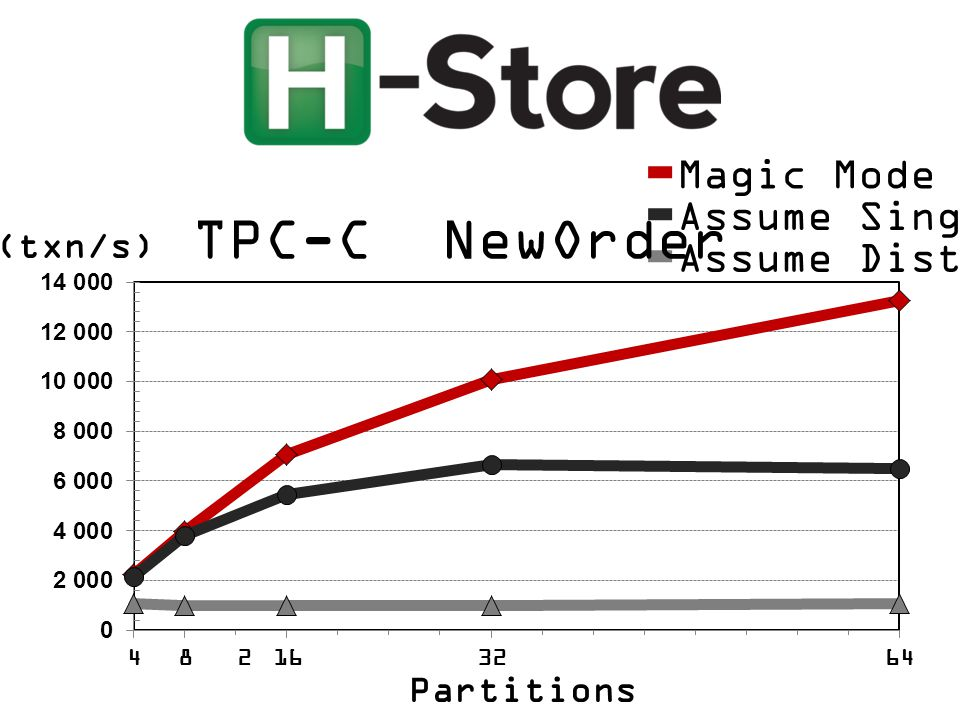 (txn/s) Magic Mode Assume Single-Part. Assume Distributed TPC-C NewOrder