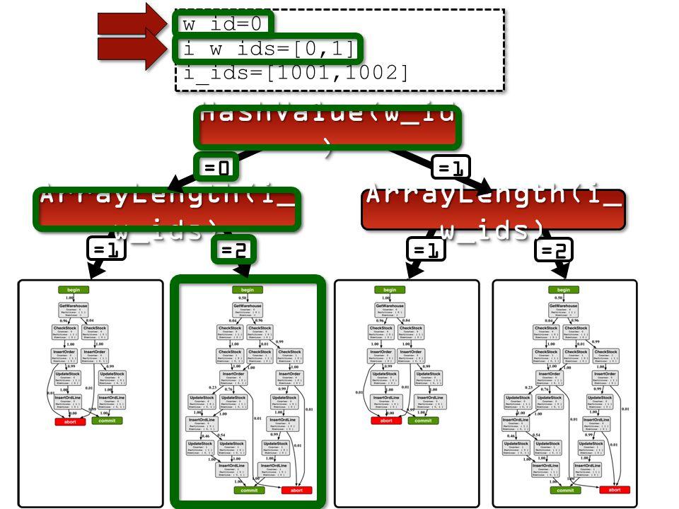 =2 w_id=0 i_w_ids=[0,1] i_ids=[1001,1002] w_id=0 i_w_ids=[0,1] i_ids=[1001,1002] =1 =2 ArrayLength(i_ w_ids) =1 =0 HashValue(w_id )