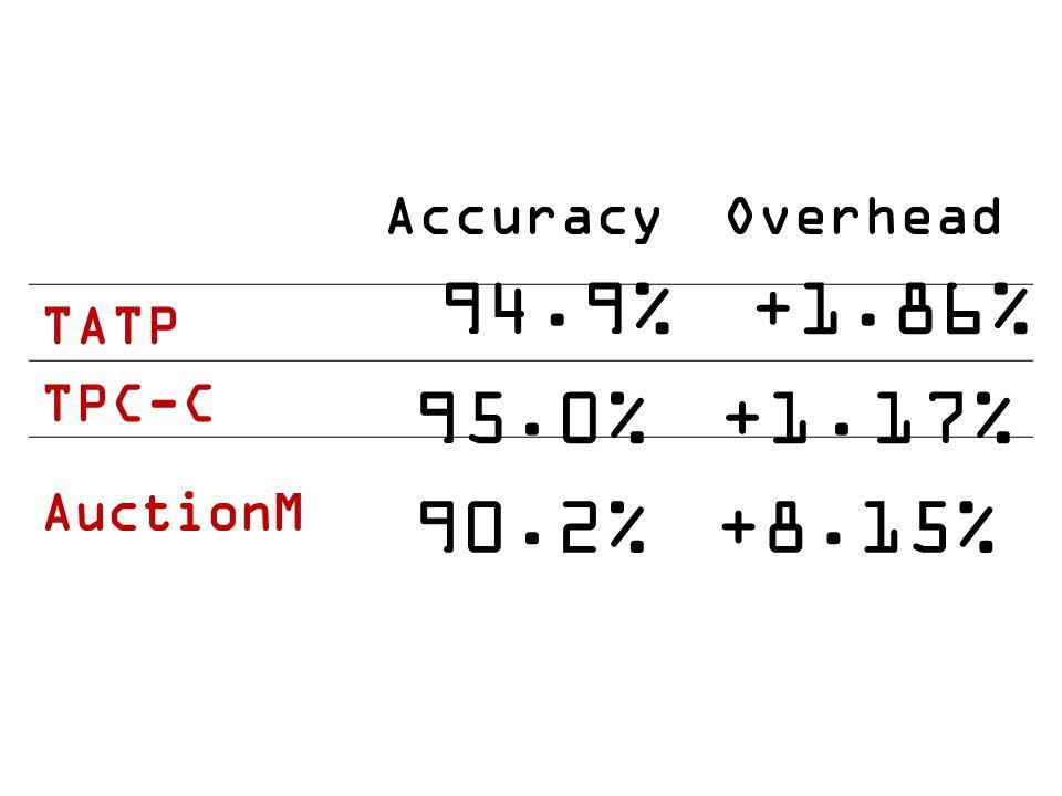 AccuracyOverhead TATP TPC-C AuctionM 94.9% 95.0% 90.2% +1.86% +1.17% +8.15%