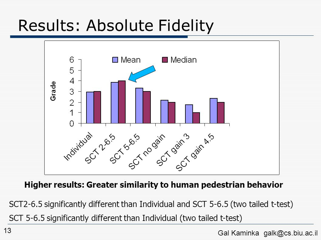 Results: Absolute Fidelity Gal Kaminka galk@cs.biu.ac.il 13 Higher results: Greater similarity to human pedestrian behavior SCT2-6.5 significantly dif