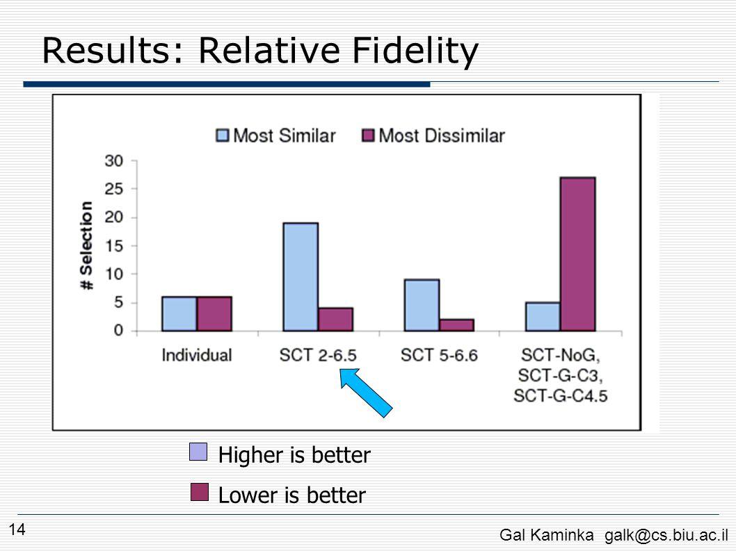 Results: Relative Fidelity Gal Kaminka galk@cs.biu.ac.il 14 Higher is better Lower is better