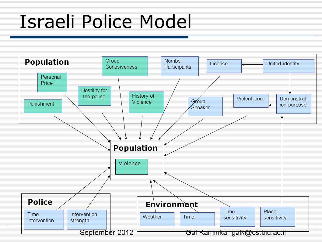 Israeli Police Model Personal Price Hostility for the police History of Violence Group Cohesiveness Punishment Population Number Participants Group Sp