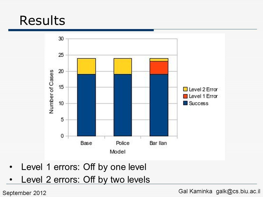 Results Gal Kaminka galk@cs.biu.ac.il Level 1 errors: Off by one level Level 2 errors: Off by two levels September 2012