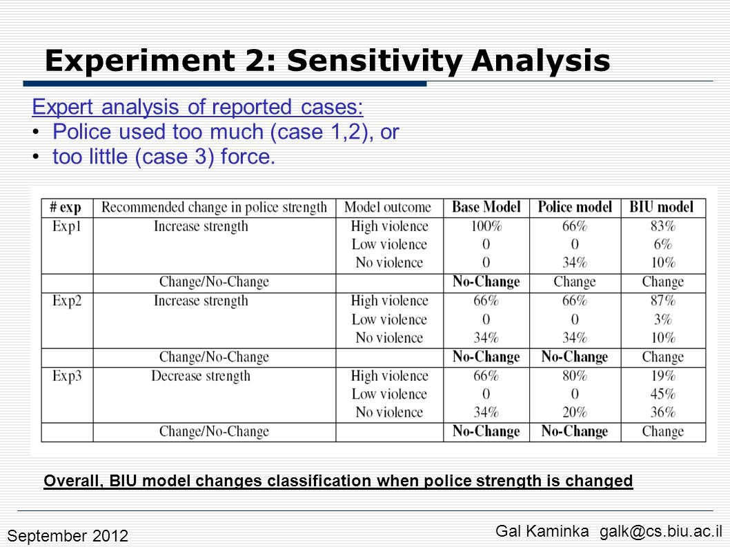 Experiment 2: Sensitivity Analysis Expert analysis of reported cases: Police used too much (case 1,2), or too little (case 3) force. Overall, BIU mode
