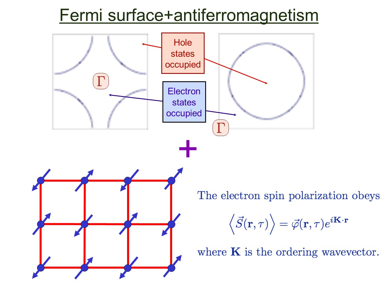 Fermi surface+antiferromagnetism Hole states occupied Electron states occupied +