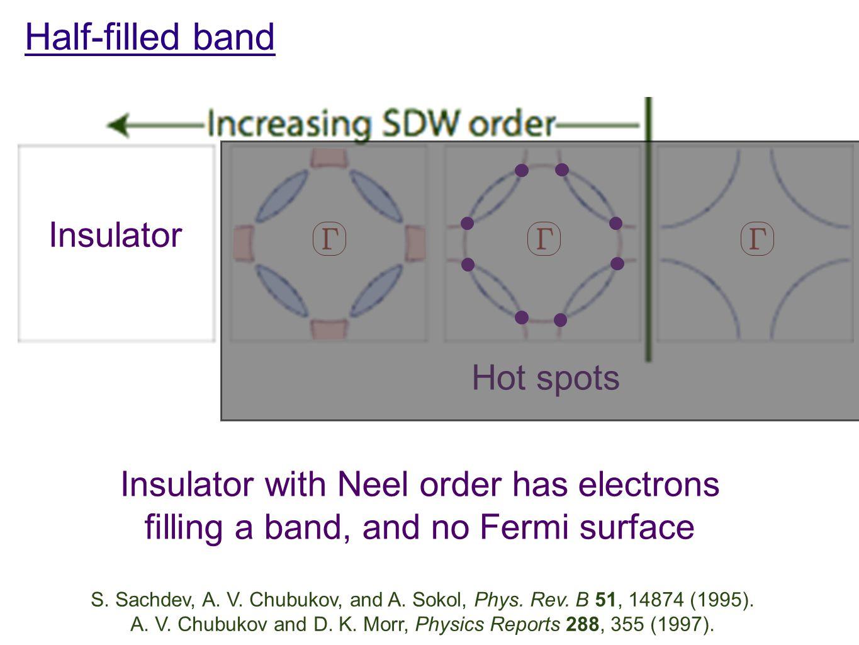 S. Sachdev, A. V. Chubukov, and A. Sokol, Phys. Rev. B 51, 14874 (1995). A. V. Chubukov and D. K. Morr, Physics Reports 288, 355 (1997). Insulator wit