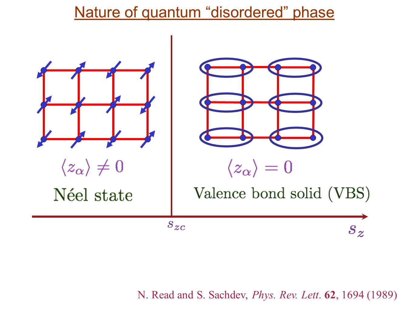 N. Read and S. Sachdev, Phys. Rev. Lett. 62, 1694 (1989) Nature of quantum disordered phase