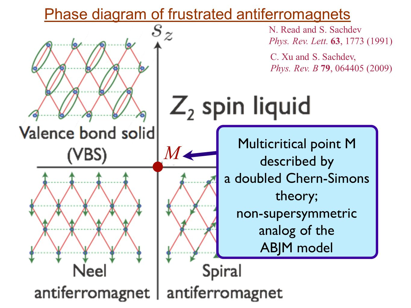 Phase diagram of frustrated antiferromagnets M N. Read and S.