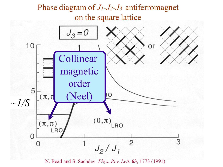 Phase diagram of J 1 -J 2 -J 3 antiferromagnet on the square lattice ~1/S Collinear magnetic order (Neel) N. Read and S. Sachdev Phys. Rev. Lett. 63,