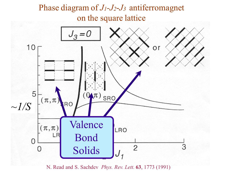 Phase diagram of J 1 -J 2 -J 3 antiferromagnet on the square lattice ~1/S Valence Bond Solids N. Read and S. Sachdev Phys. Rev. Lett. 63, 1773 (1991)