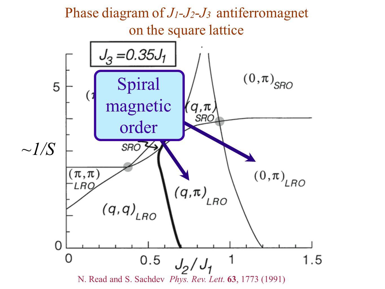 Phase diagram of J 1 -J 2 -J 3 antiferromagnet on the square lattice ~1/S Spiral magnetic order N. Read and S. Sachdev Phys. Rev. Lett. 63, 1773 (1991