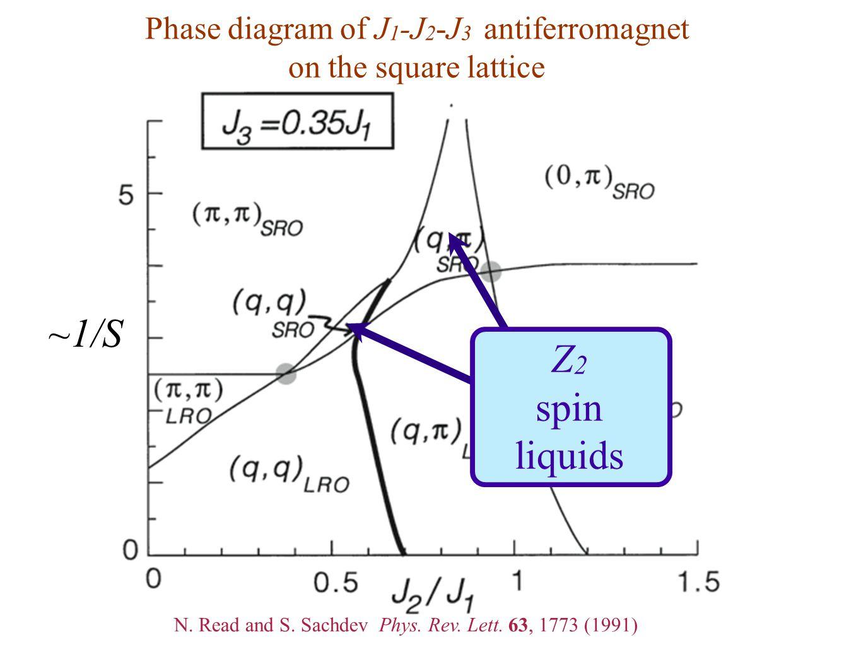 Phase diagram of J 1 -J 2 -J 3 antiferromagnet on the square lattice ~1/S Z 2 spin liquids N. Read and S. Sachdev Phys. Rev. Lett. 63, 1773 (1991)