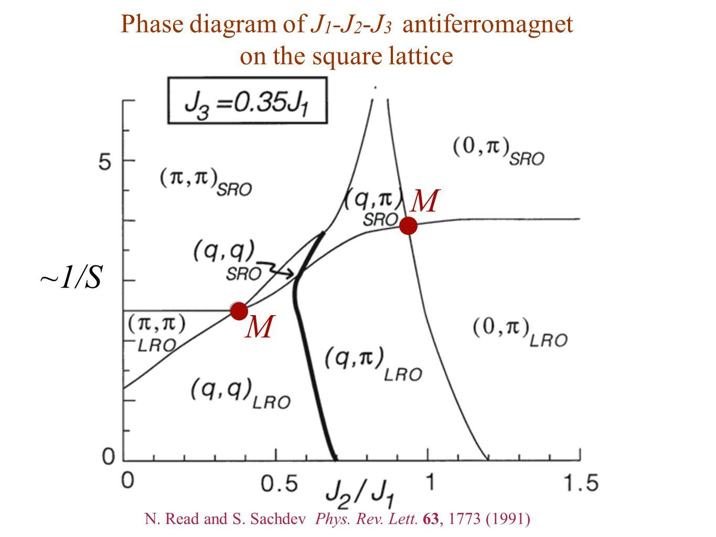Phase diagram of J 1 -J 2 -J 3 antiferromagnet on the square lattice ~1/S M M N. Read and S. Sachdev Phys. Rev. Lett. 63, 1773 (1991)