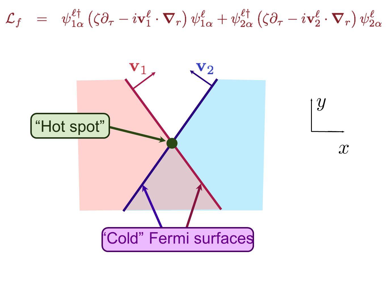 """""""Hot spot"""" """"Cold"""" Fermi surfaces"""