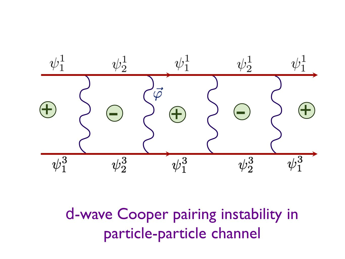d -wave Cooper pairing instability in particle-particle channel + + - + -