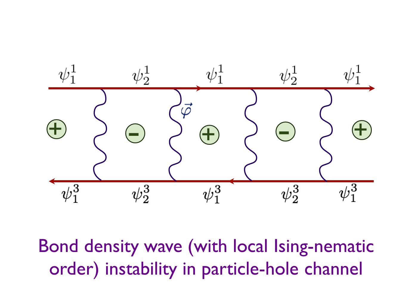 Bond density wave (with local Ising-nematic order) instability in particle-hole channel + + - + -