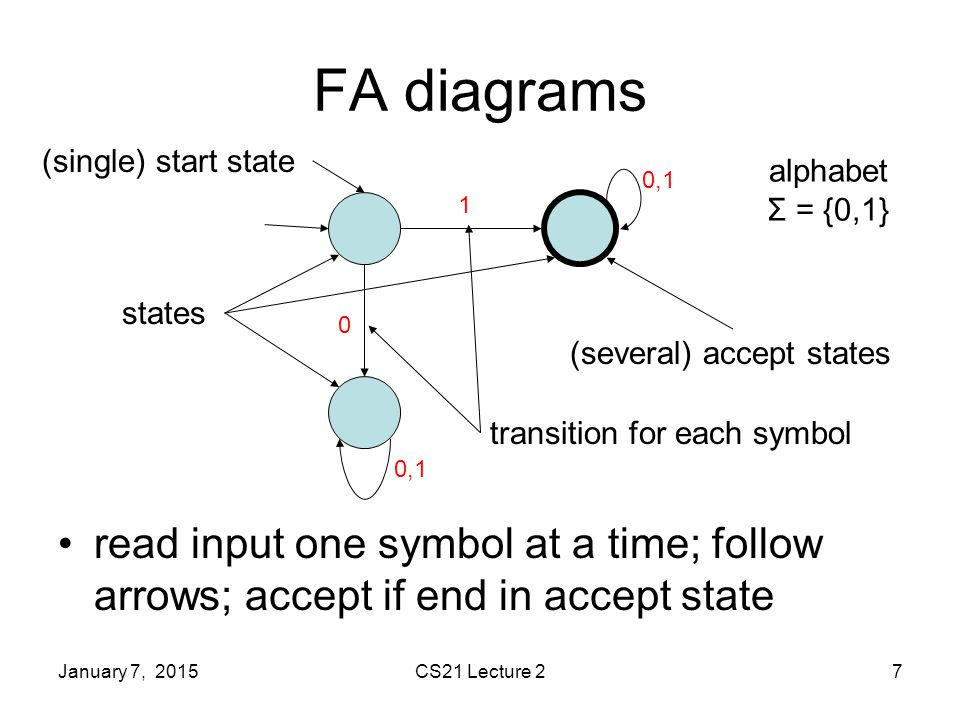 January 7, 2015CS21 Lecture 27 FA diagrams read input one symbol at a time; follow arrows; accept if end in accept state states (single) start state (several) accept states 1 alphabet Σ = {0,1} 0 0,1 transition for each symbol