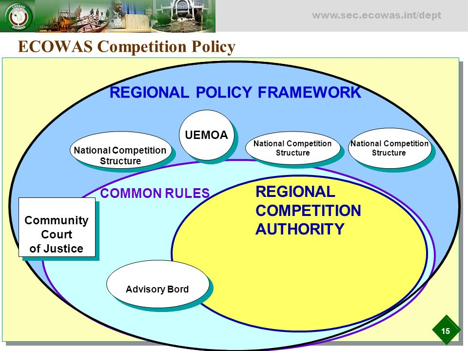15 www.sec.ecowas.int/dept REGIONAL POLICY FRAMEWORK COMMON RULES REGIONAL COMPETITION AUTHORITY ECOWAS Competition Policy National Competition Struct