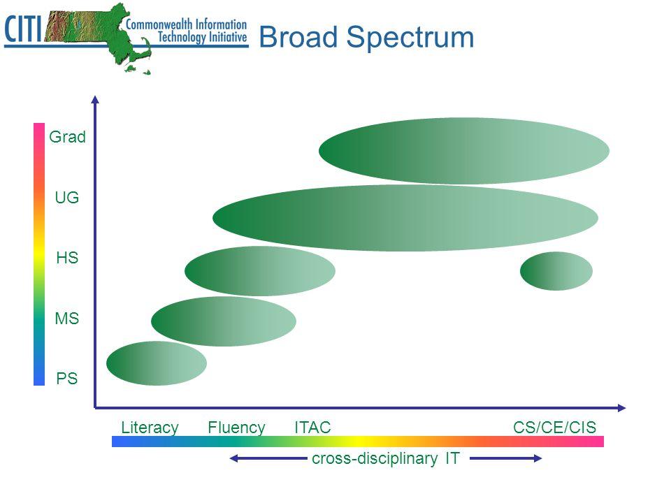 Broad Spectrum Grad UG HS MS PS Literacy Fluency ITAC CS/CE/CIS cross-disciplinary IT