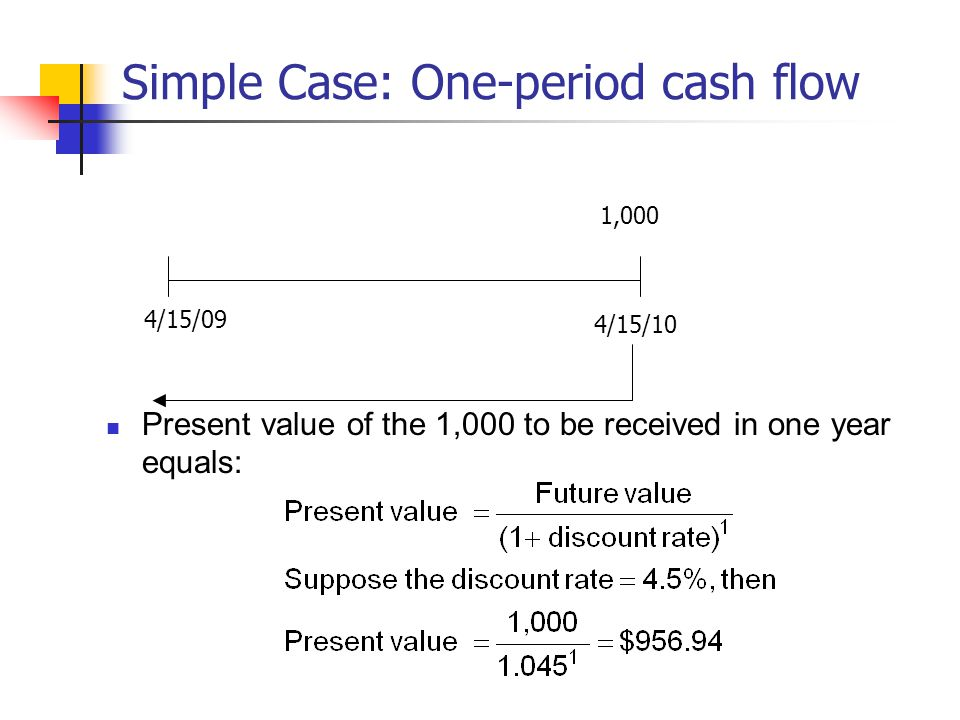 Simple Case: One-period cash flow Present value of the 1,000 to be received in one year equals: 1,000 4/15/09 4/15/10