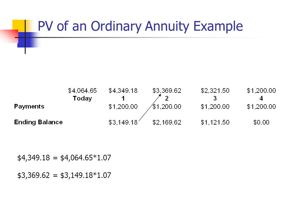 PV of an Ordinary Annuity Example $4,349.18 = $4,064.65*1.07 $3,369.62 = $3,149.18*1.07