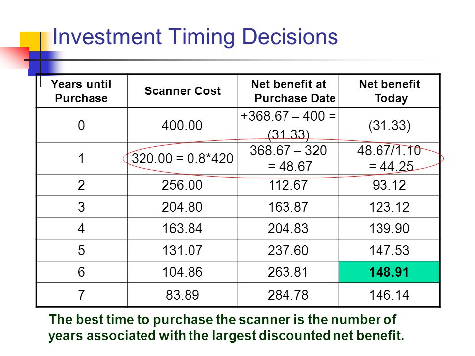Investment Timing Decisions Years until Purchase Scanner Cost Net benefit at Purchase Date Net benefit Today 0400.00 +368.67 – 400 = (31.33) 1320.00 = 0.8*420 368.67 – 320 = 48.67 48.67/1.10 = 44.25 2256.00112.6793.12 3204.80163.87123.12 4163.84204.83139.90 5131.07237.60147.53 6104.86263.81148.91 783.89284.78146.14 The best time to purchase the scanner is the number of years associated with the largest discounted net benefit.