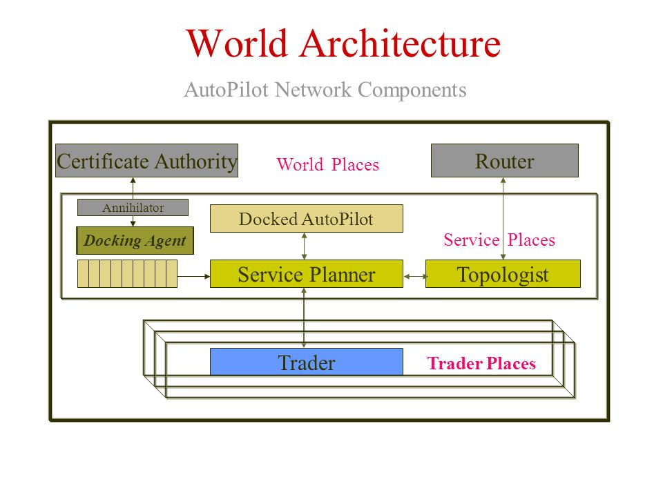 World Architecture Docked AutoPilot Service Planner Trader Topologist Service Places AutoPilot Network Components Router Trader Places Docking Agent Certificate Authority Annihilator World Places