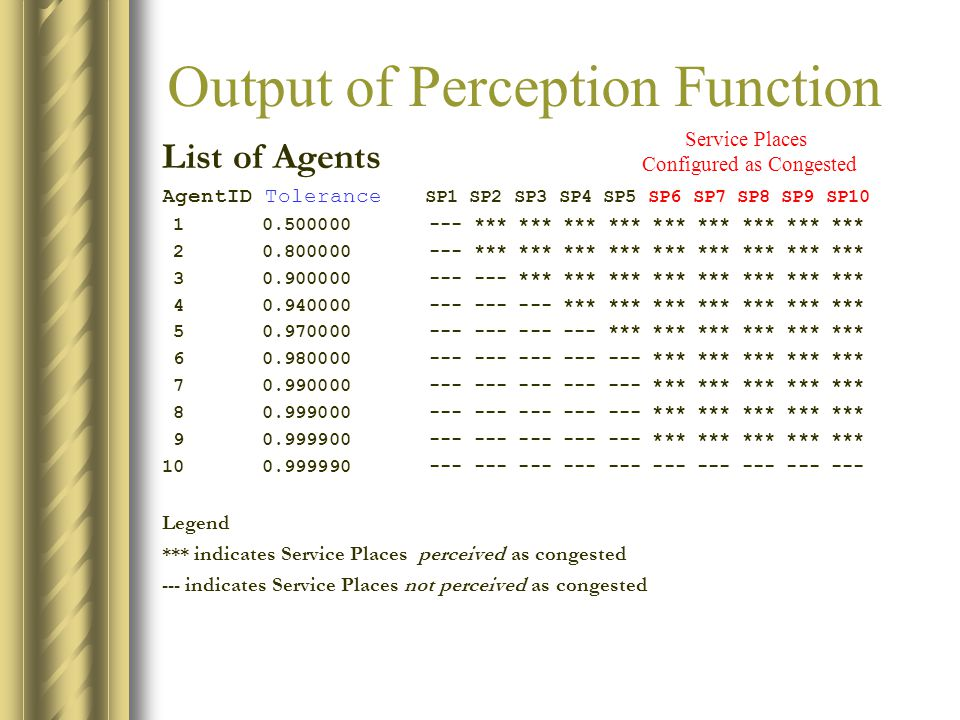 Output of Perception Function List of Agents AgentID Tolerance SP1 SP2 SP3 SP4 SP5 SP6 SP7 SP8 SP9 SP10 1 0.500000 --- *** *** *** *** *** *** *** *** *** 2 0.800000 --- *** *** *** *** *** *** *** *** *** 3 0.900000 --- --- *** *** *** *** *** *** *** *** 4 0.940000 --- --- --- *** *** *** *** *** *** *** 5 0.970000 --- --- --- --- *** *** *** *** *** *** 6 0.980000 --- --- --- --- --- *** *** *** *** *** 7 0.990000 --- --- --- --- --- *** *** *** *** *** 8 0.999000 --- --- --- --- --- *** *** *** *** *** 9 0.999900 --- --- --- --- --- *** *** *** *** *** 10 0.999990 --- --- --- --- --- --- --- --- --- --- Legend *** indicates Service Places perceived as congested --- indicates Service Places not perceived as congested Service Places Configured as Congested