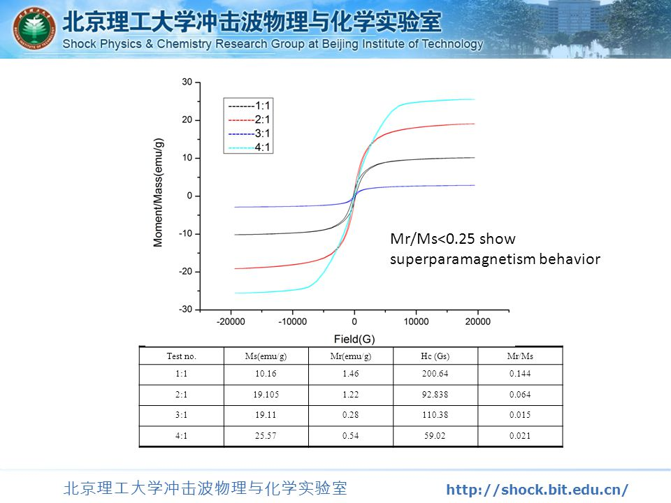 北京理工大学冲击波物理与化学实验室 http://shock.bit.edu.cn/ Test no.Ms(emu/g)Mr(emu/g)Hc (Gs)Mr/Ms 1:110.161.46200.640.144 2:119.1051.2292.8380.064 3:119.110.28110.380.015 4:125.570.5459.020.021 Mr/Ms<0.25 show superparamagnetism behavior