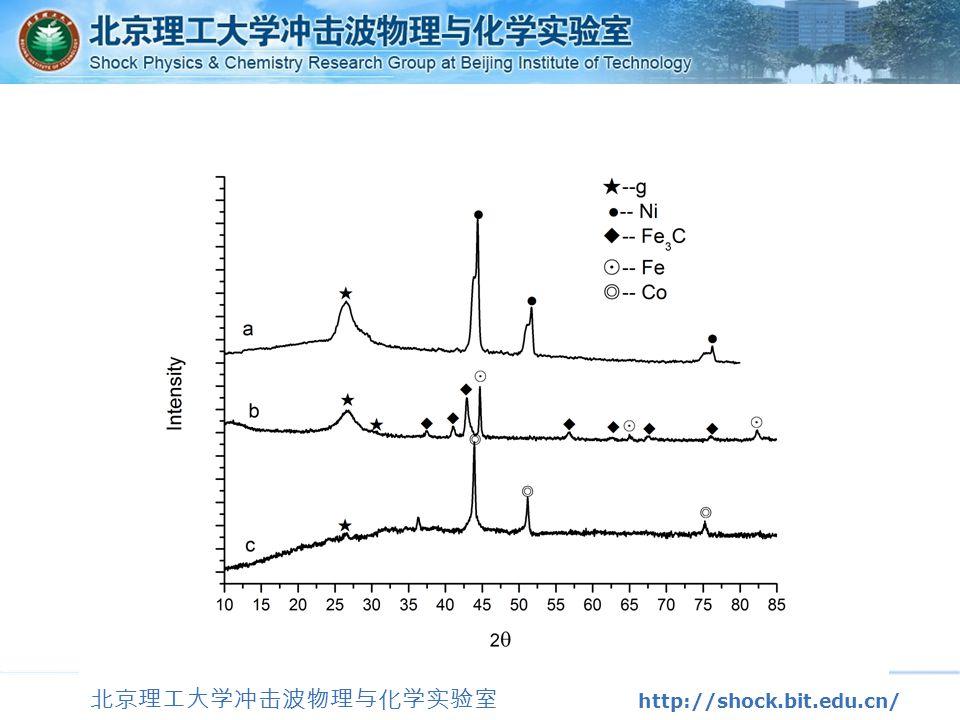 北京理工大学冲击波物理与化学实验室 http://shock.bit.edu.cn/