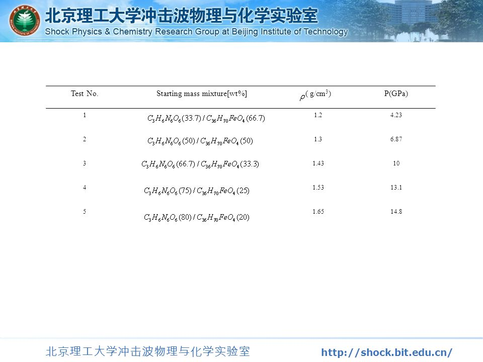 北京理工大学冲击波物理与化学实验室 http://shock.bit.edu.cn/ Test No.Starting mass mixture[wt%]( g/cm 3 )P(GPa) 11.24.23 21.36.87 31.4310 41.5313.1 51.6514.8