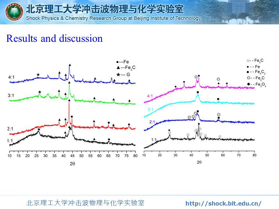 北京理工大学冲击波物理与化学实验室 http://shock.bit.edu.cn/ Results and discussion