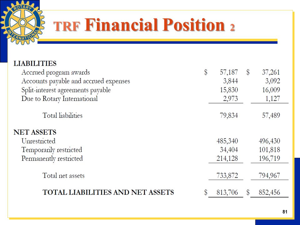 TRF Financial Position 2 81