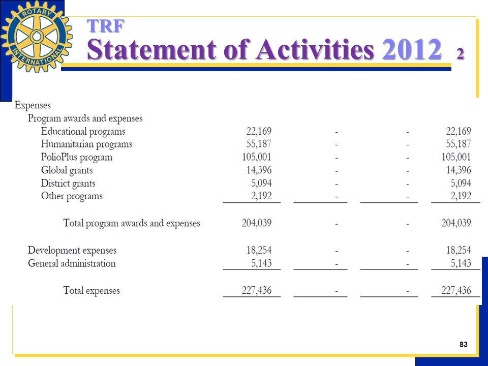 TRF Statement of Activities 2012 2 83