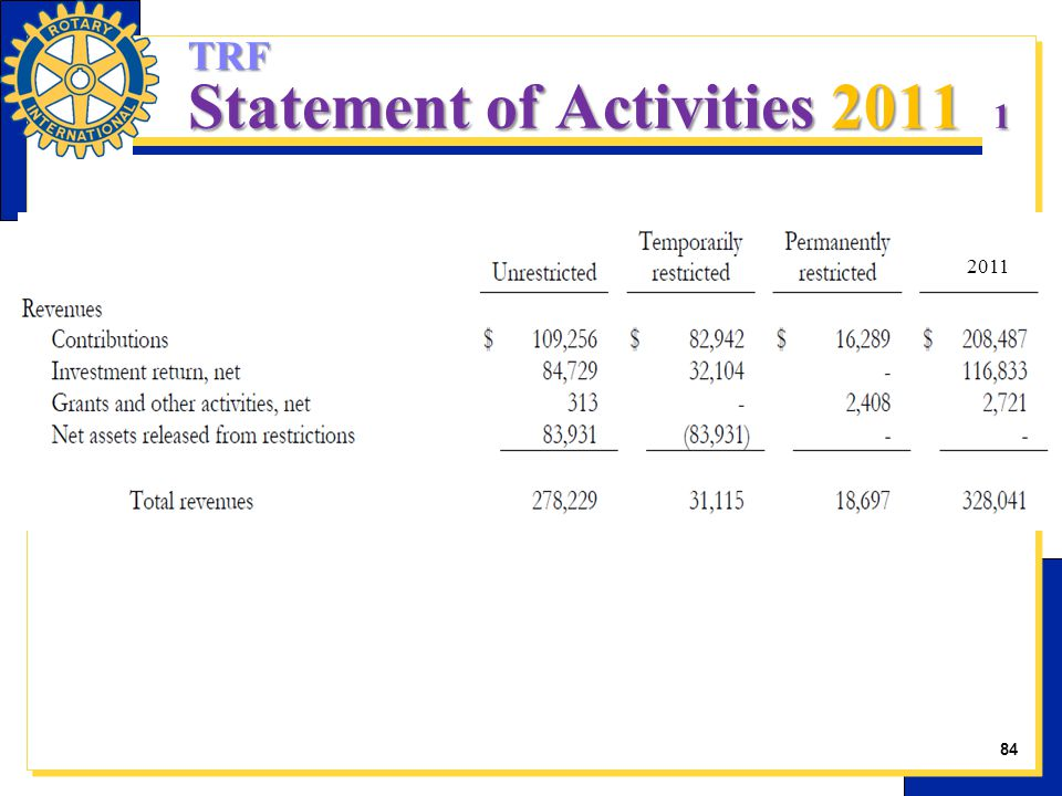 TRF Statement of Activities 2011 1 2011 84