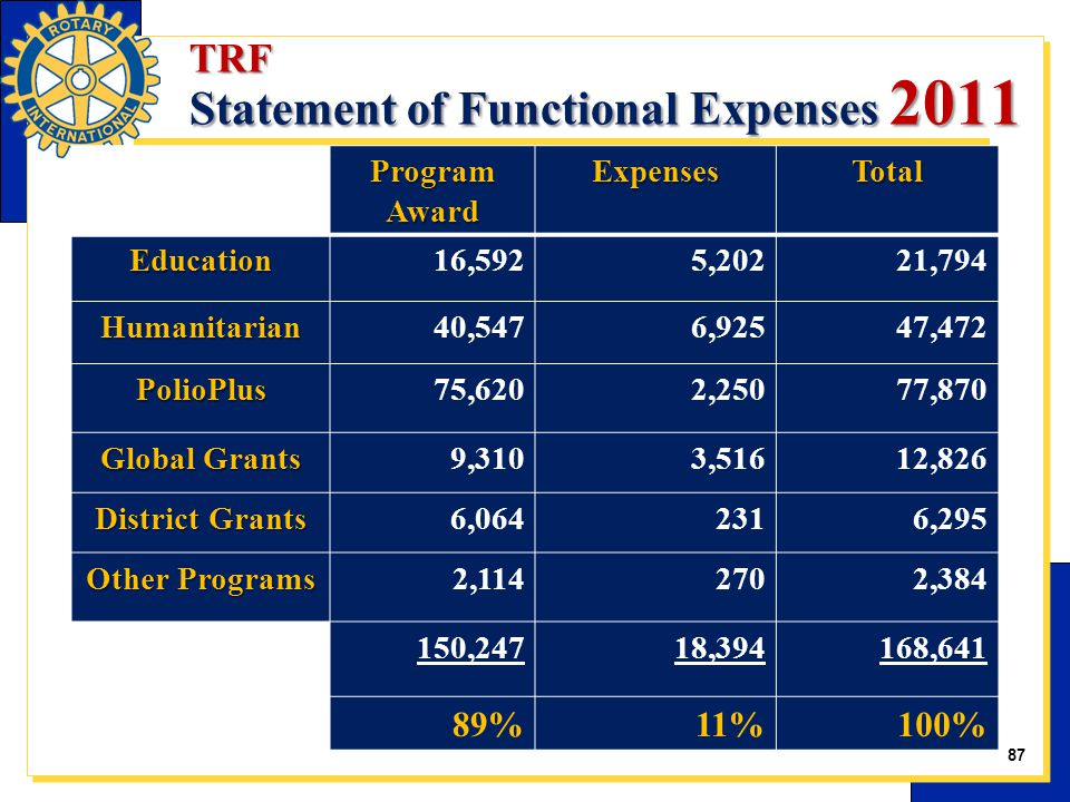 TRF Statement of Functional Expenses 2011 Program Award ExpensesTotal Education16,5925,20221,794 Humanitarian40,5476,92547,472 PolioPlus75,6202,25077,870 Global Grants 9,3103,51612,826 District Grants 6,0642316,295 Other Programs 2,1142702,384 150,24718,394168,641 89%11%100% 87
