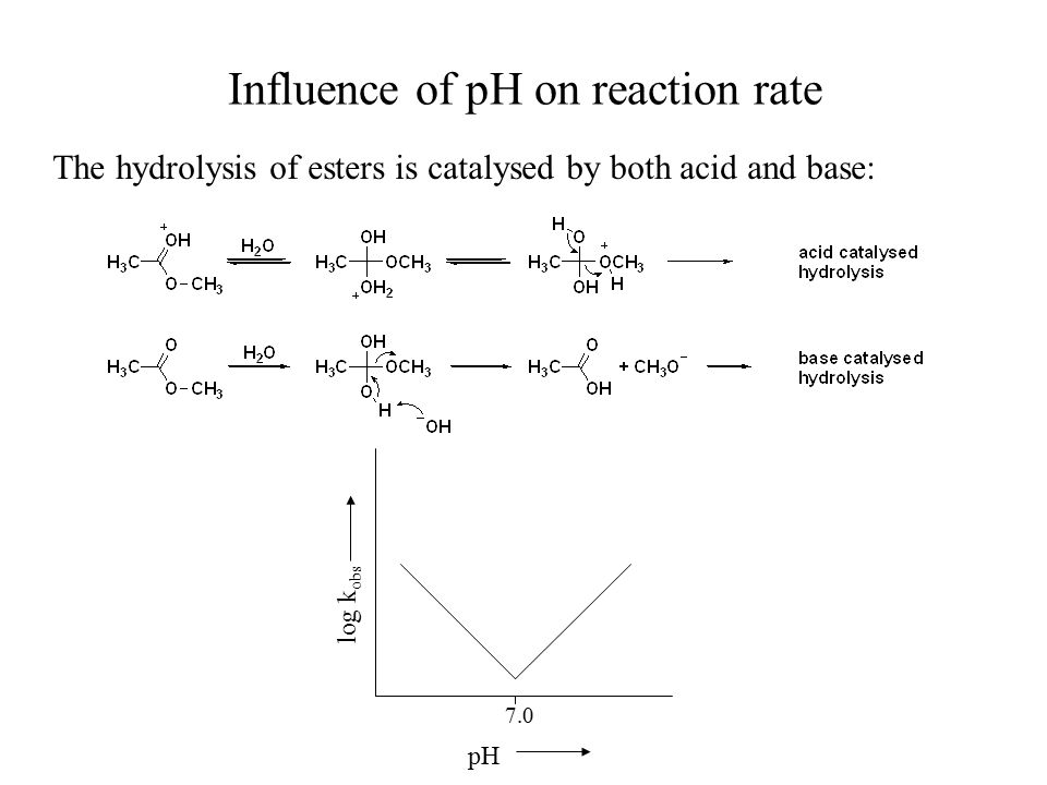 Influence of pH on reaction rate The hydrolysis of esters is catalysed by both acid and base: pH log k obs 7.0