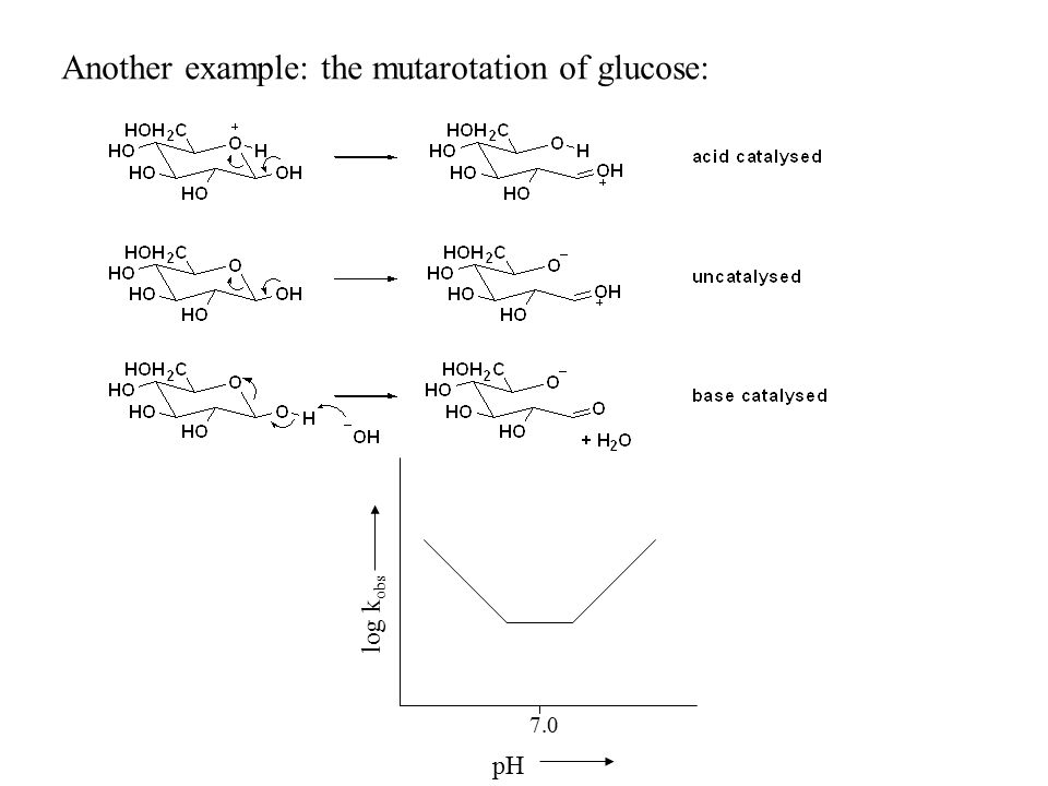 Another example: the mutarotation of glucose: pH log k obs 7.0