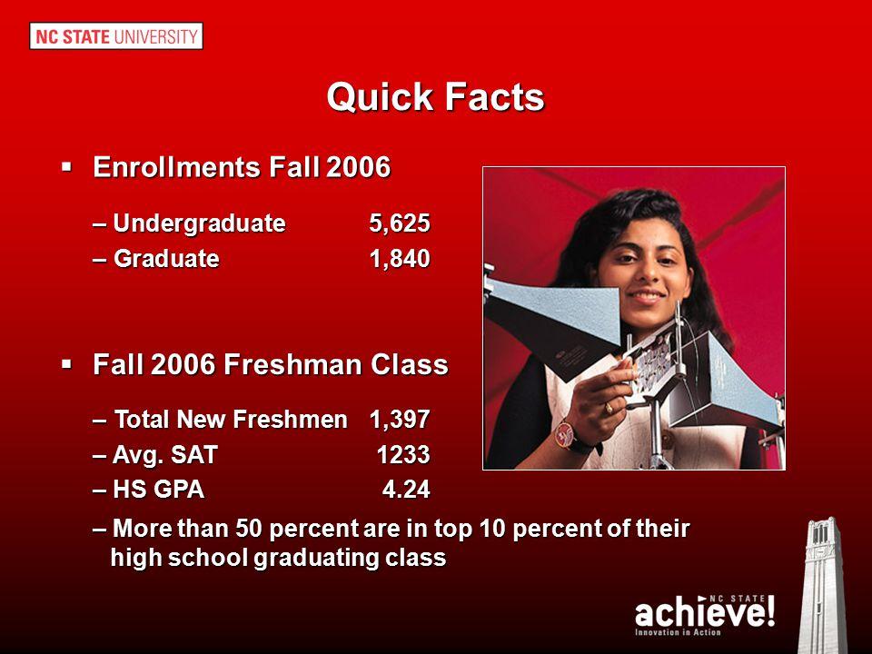 Quick Facts  Degrees (2005-06) Undergraduate1,040 Graduate 556  Among U.S.