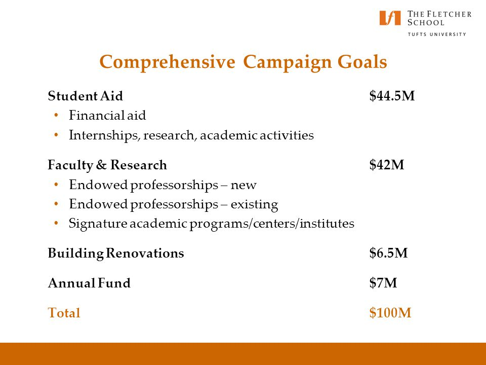Campaign driven by academic needs and institutional priorities Coordinated effort to engage the Fletcher community and strengthen philanthropic partne