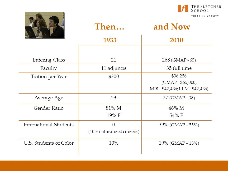Then… and Now 19332010 Entering Class21268 (GMAP - 65) Faculty11 adjuncts35 full time Tuition per Year$300 $36,256 (GMAP - $65,000; MIB - $42,436; LLM - $42,436) Average Age2327 (GMAP – 38) Gender Ratio81% M 19% F 46% M 54% F International Students0 (10% naturalized citizens) 39% (GMAP – 55%) U.S.