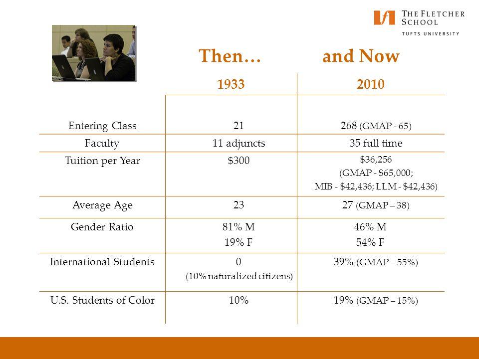 The Fletcher School Global Innovation….