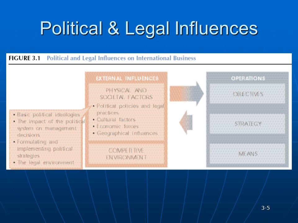 Political & Legal Influences 3-5