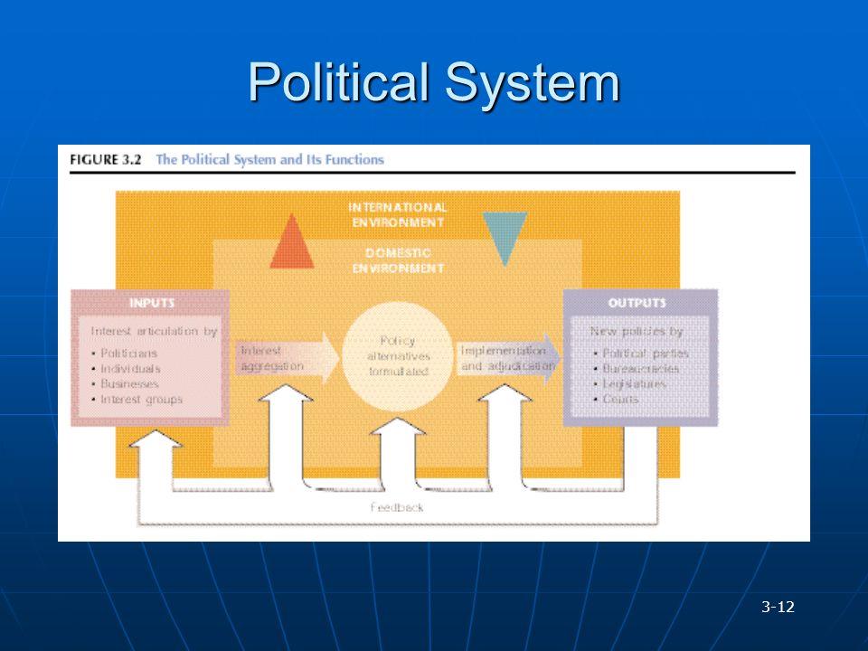 Political System 3-12